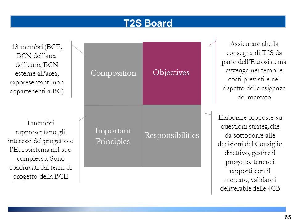 T2S Board Composition Objectives Important Principles Responsibilities