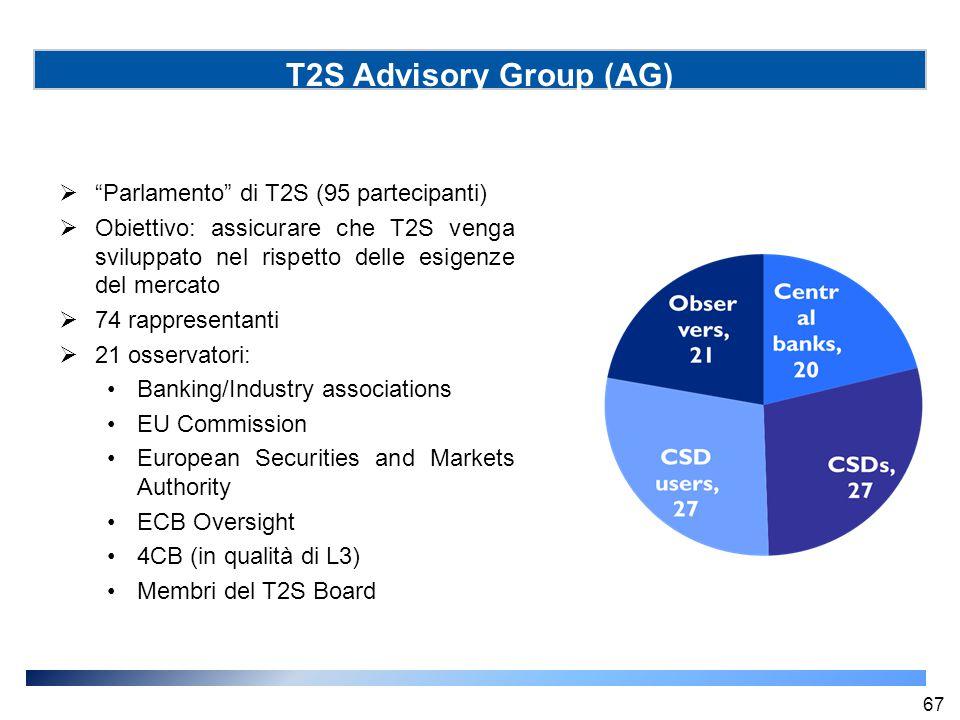 T2S Advisory Group (AG) Parlamento di T2S (95 partecipanti)