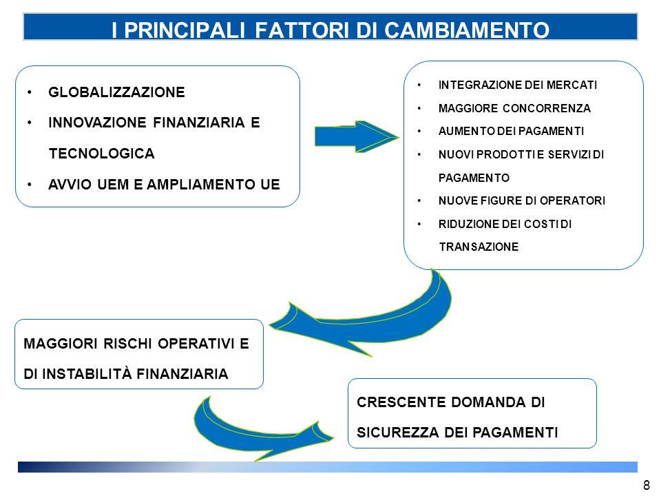 I PRINCIPALI FATTORI DI CAMBIAMENTO