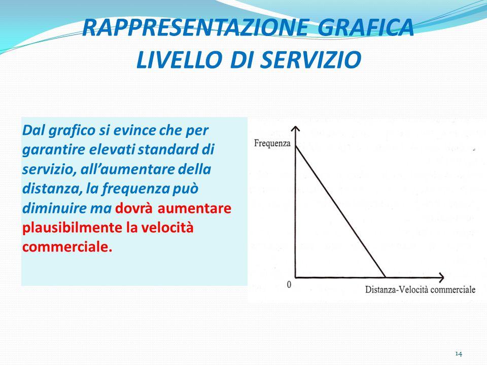 RAPPRESENTAZIONE GRAFICA LIVELLO DI SERVIZIO