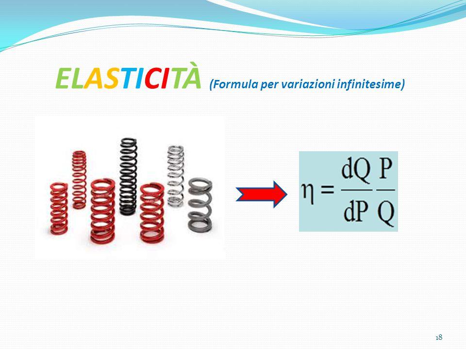 ELASTICITÀ (Formula per variazioni infinitesime)