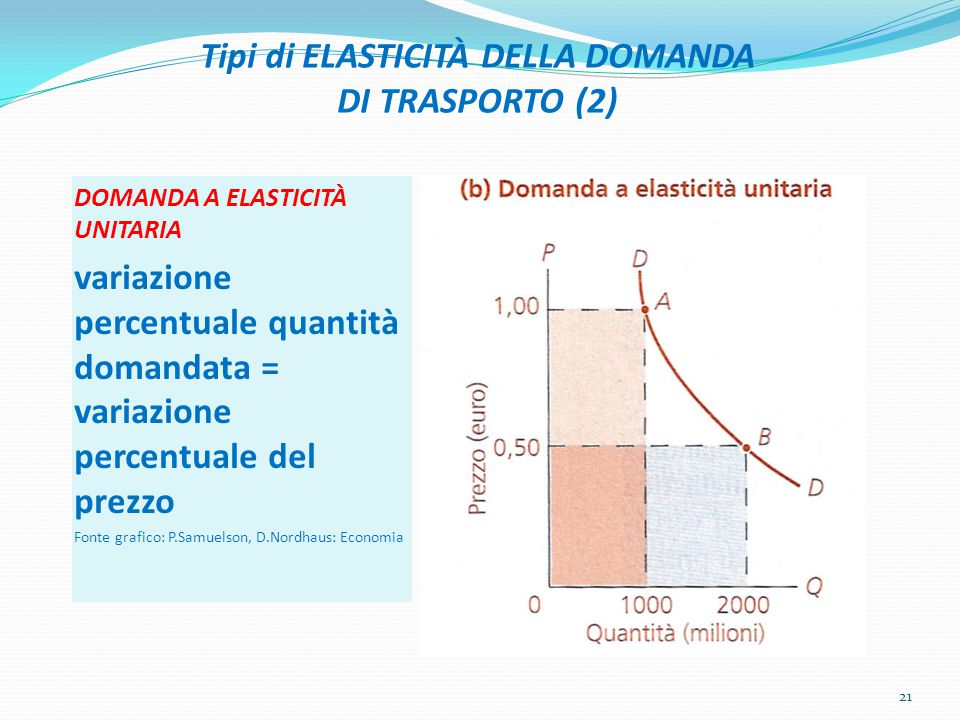 Tipi di ELASTICITÀ DELLA DOMANDA DI TRASPORTO (2)