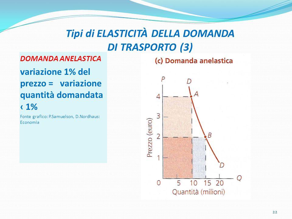 Tipi di ELASTICITÀ DELLA DOMANDA DI TRASPORTO (3)