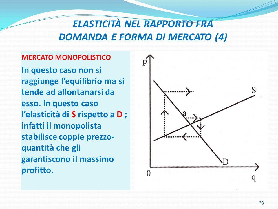 ELASTICITÀ NEL RAPPORTO FRA DOMANDA E FORMA DI MERCATO (4)