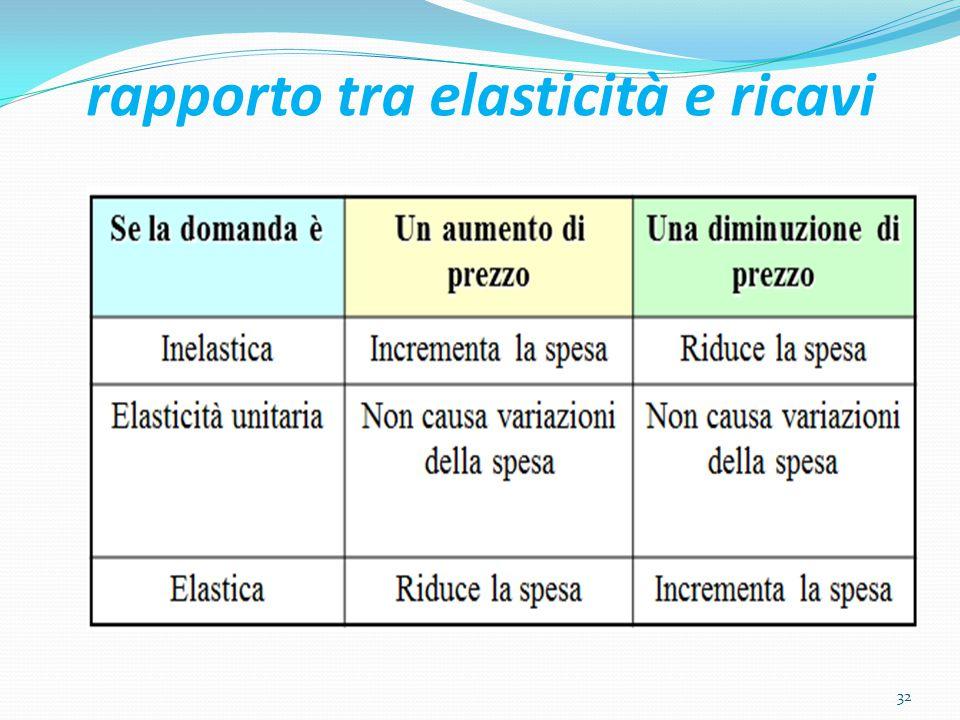 rapporto tra elasticità e ricavi