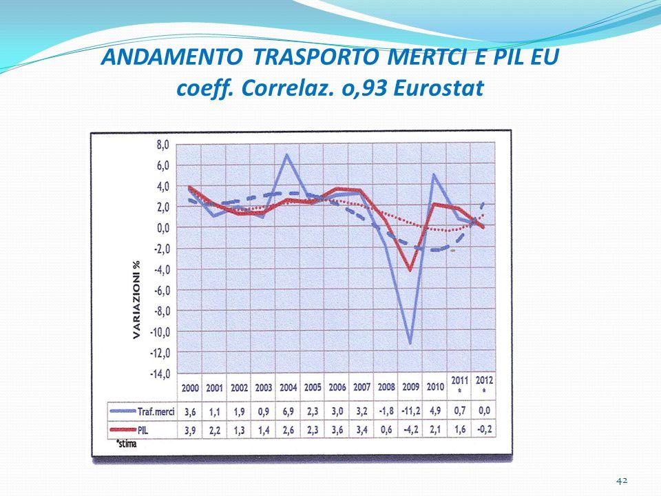 ANDAMENTO TRASPORTO MERTCI E PIL EU coeff. Correlaz. o,93 Eurostat
