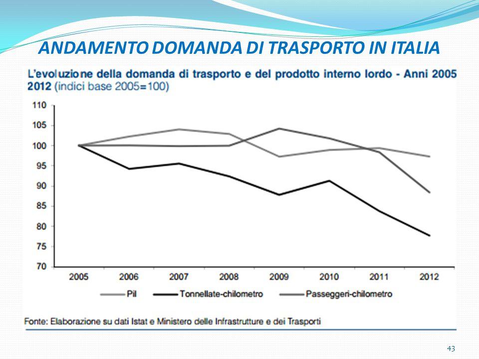 ANDAMENTO DOMANDA DI TRASPORTO IN ITALIA
