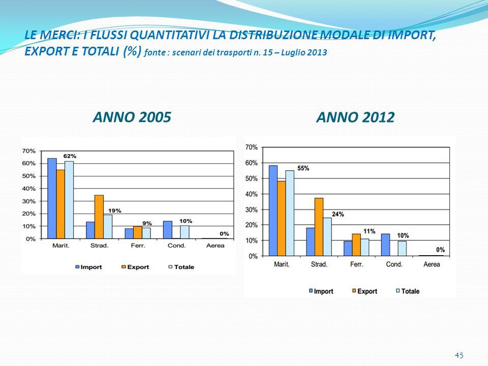 LE MERCI: I FLUSSI QUANTITATIVI LA DISTRIBUZIONE MODALE DI IMPORT, EXPORT E TOTALI (%) fonte : scenari dei trasporti n. 15 – Luglio 2013