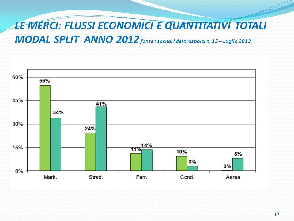 LE MERCI: FLUSSI ECONOMICI E QUANTITATIVI TOTALI MODAL SPLIT ANNO 2012 fonte : scenari dei trasporti n.