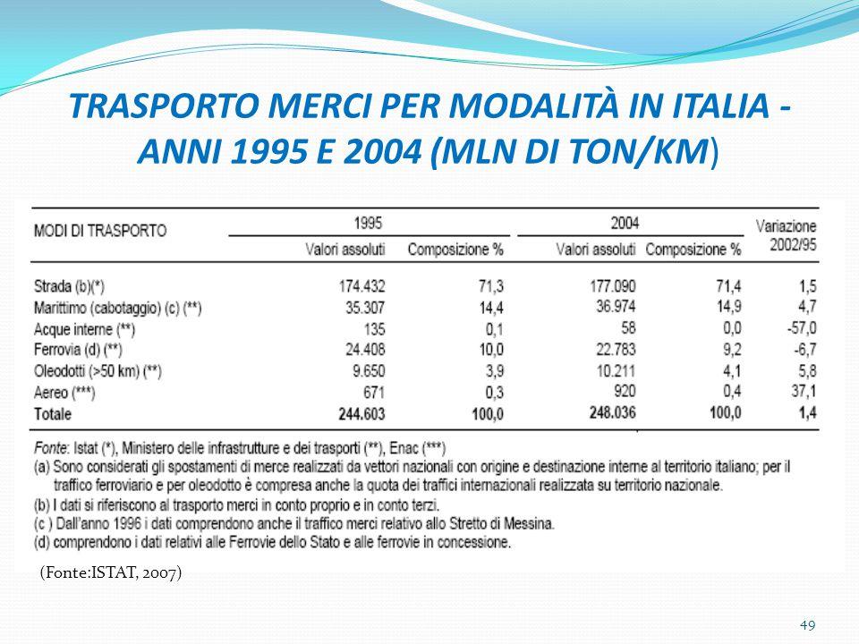 TRASPORTO MERCI PER MODALITÀ IN ITALIA -ANNI 1995 E 2004 (MLN DI TON/KM)
