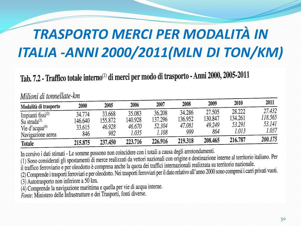 TRASPORTO MERCI PER MODALITÀ IN ITALIA -ANNI 2000/2011(MLN DI TON/KM)