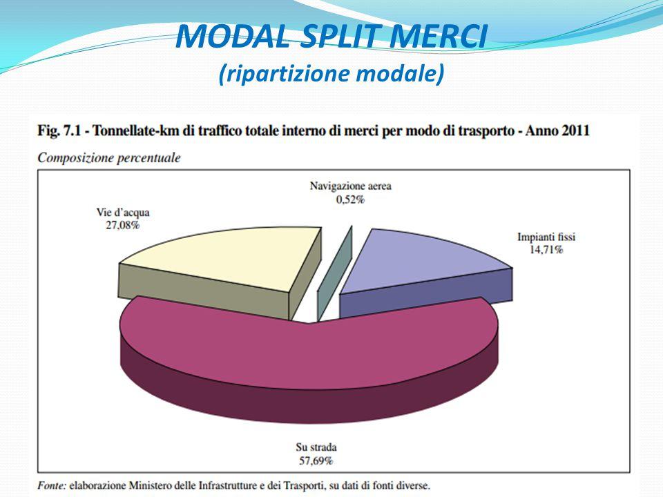 MODAL SPLIT MERCI (ripartizione modale)