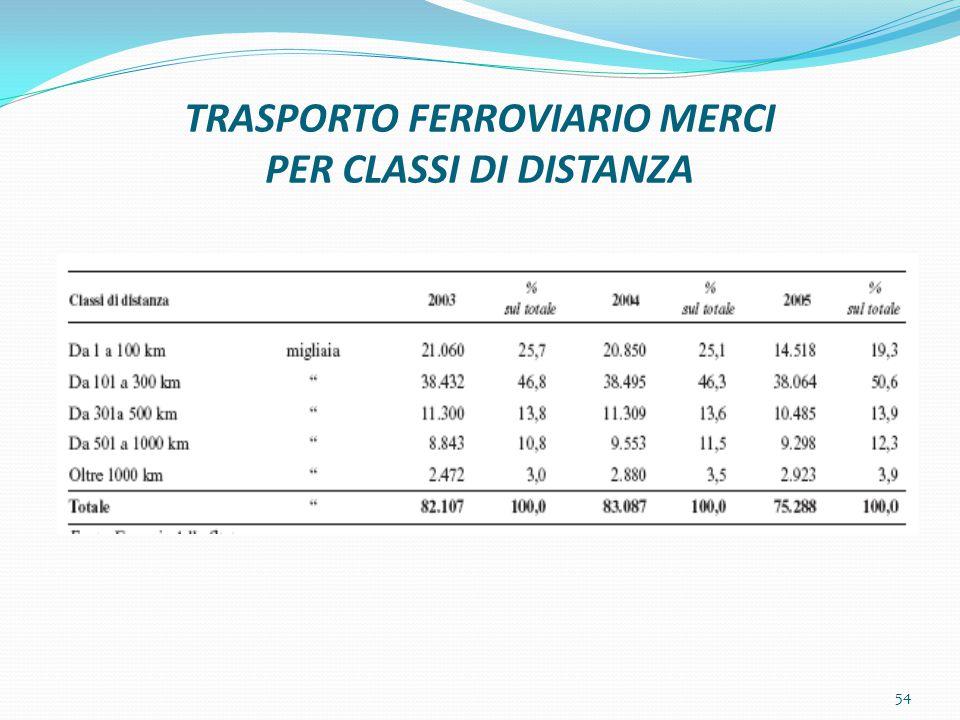 TRASPORTO FERROVIARIO MERCI PER CLASSI DI DISTANZA