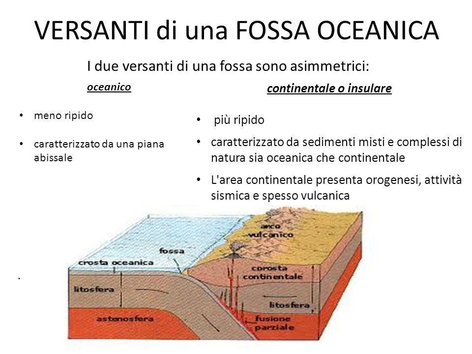 VERSANTI di una FOSSA OCEANICA