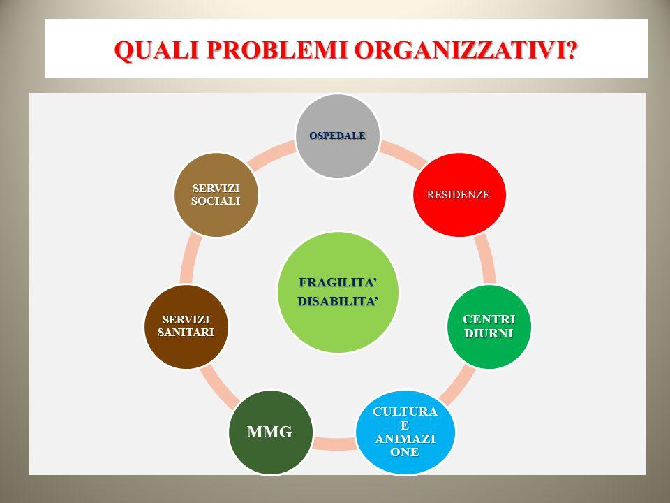QUALI PROBLEMI ORGANIZZATIVI