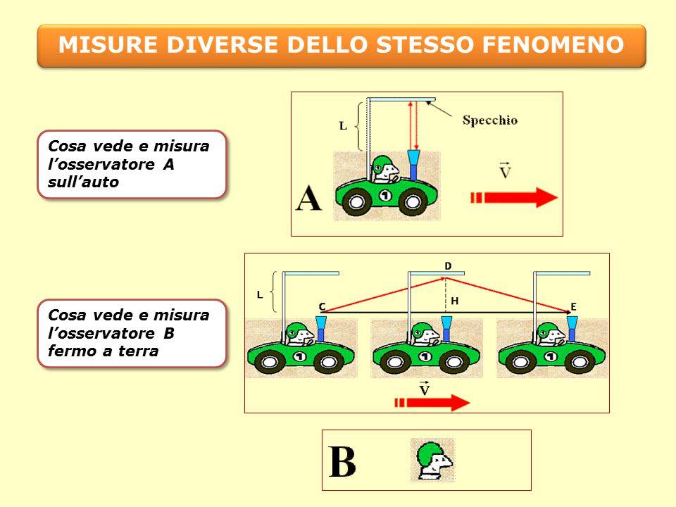 MISURE DIVERSE DELLO STESSO FENOMENO