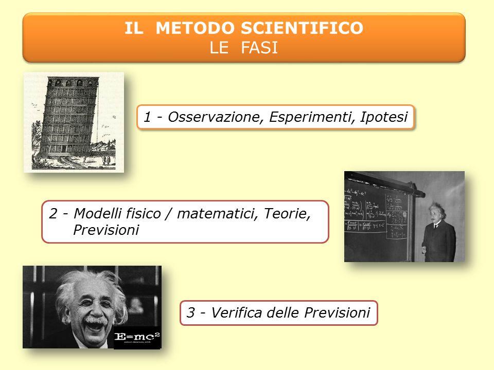 IL METODO SCIENTIFICO LE FASI 1 - Osservazione, Esperimenti, Ipotesi