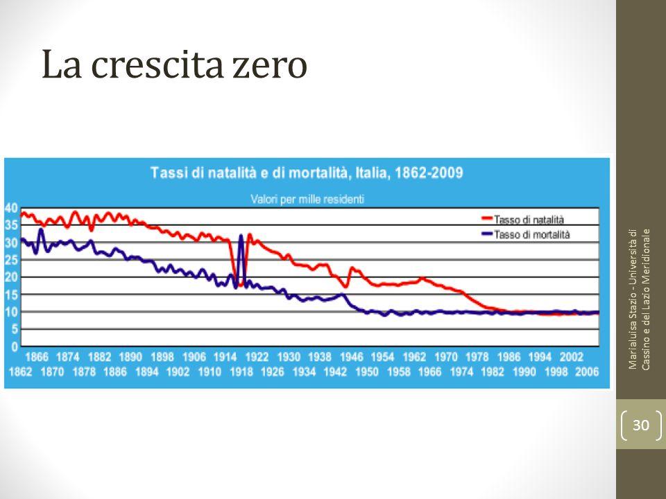 La crescita zero Marialuisa Stazio - Università di Cassino e del Lazio Meridionale