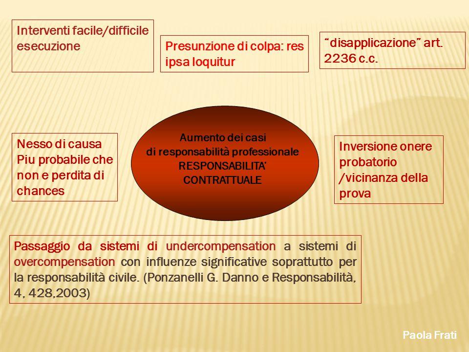 di responsabilità professionale RESPONSABILITA' CONTRATTUALE