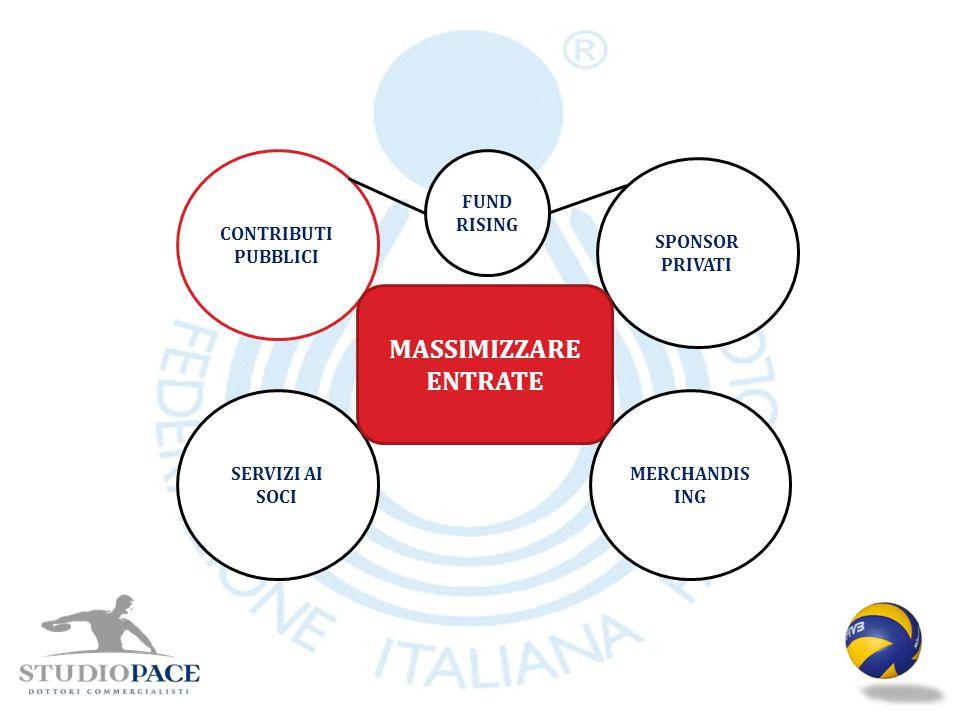 MASSIMIZZARE ENTRATE CONTRIBUTI PUBBLICI FUND RISING SPONSOR PRIVATI