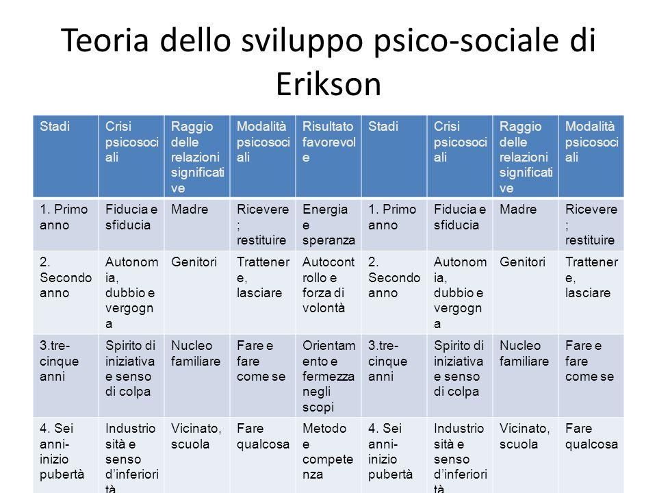 Teoria dello sviluppo psico-sociale di Erikson