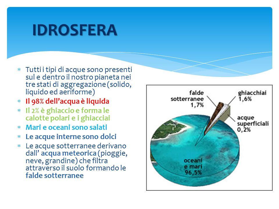 IDROSFERA Tutti i tipi di acque sono presenti sul e dentro il nostro pianeta nei tre stati di aggregazione (solido, liquido ed aeriforme)