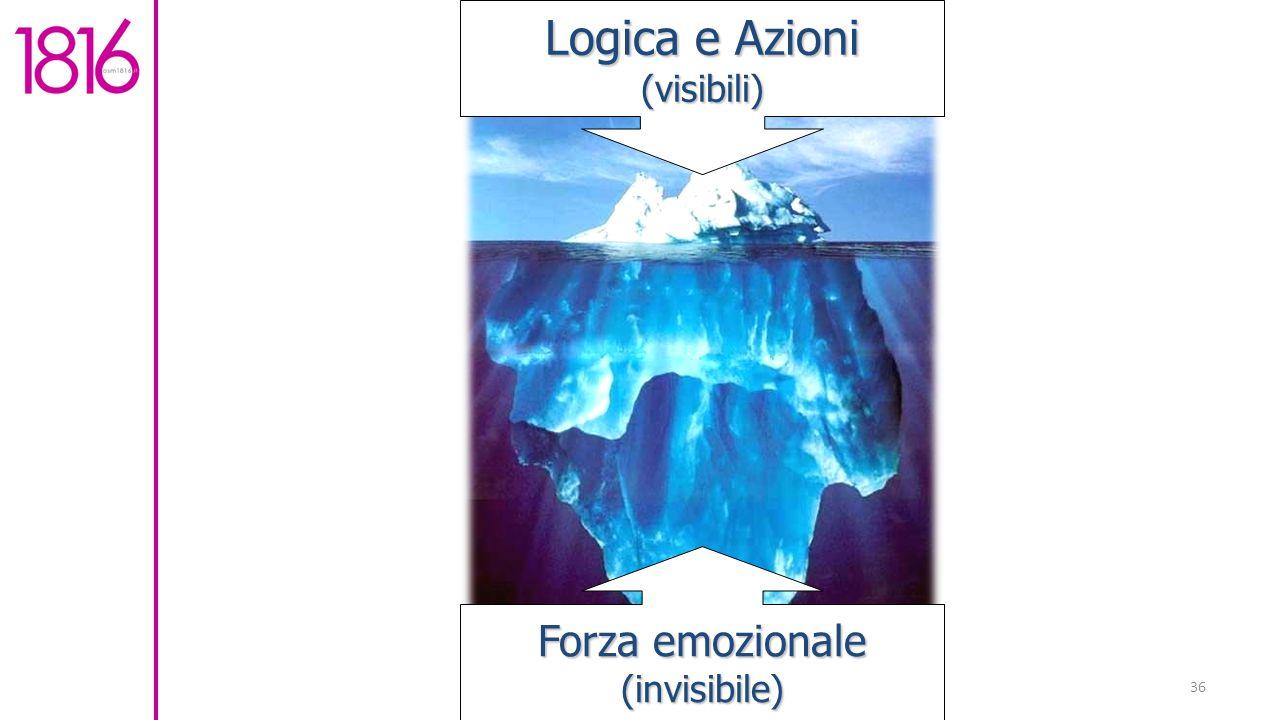 Logica e Azioni (visibili) Forza emozionale (invisibile)