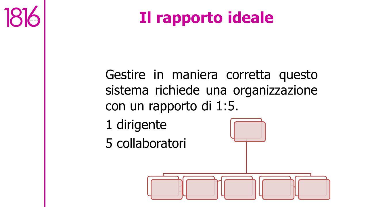 Il rapporto ideale Gestire in maniera corretta questo sistema richiede una organizzazione con un rapporto di 1:5.