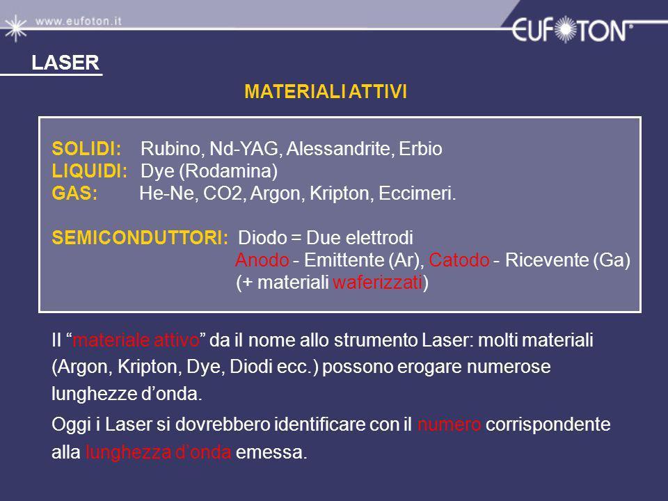 LASER MATERIALI ATTIVI SOLIDI: Rubino, Nd-YAG, Alessandrite, Erbio