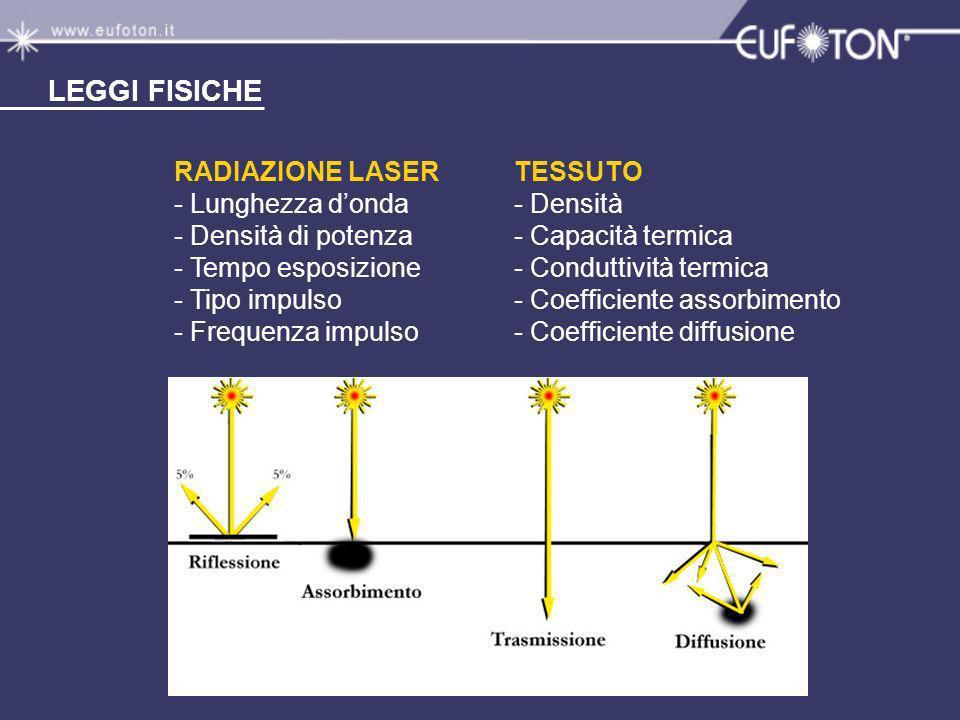 LEGGI FISICHE RADIAZIONE LASER - Lunghezza d'onda - Densità di potenza