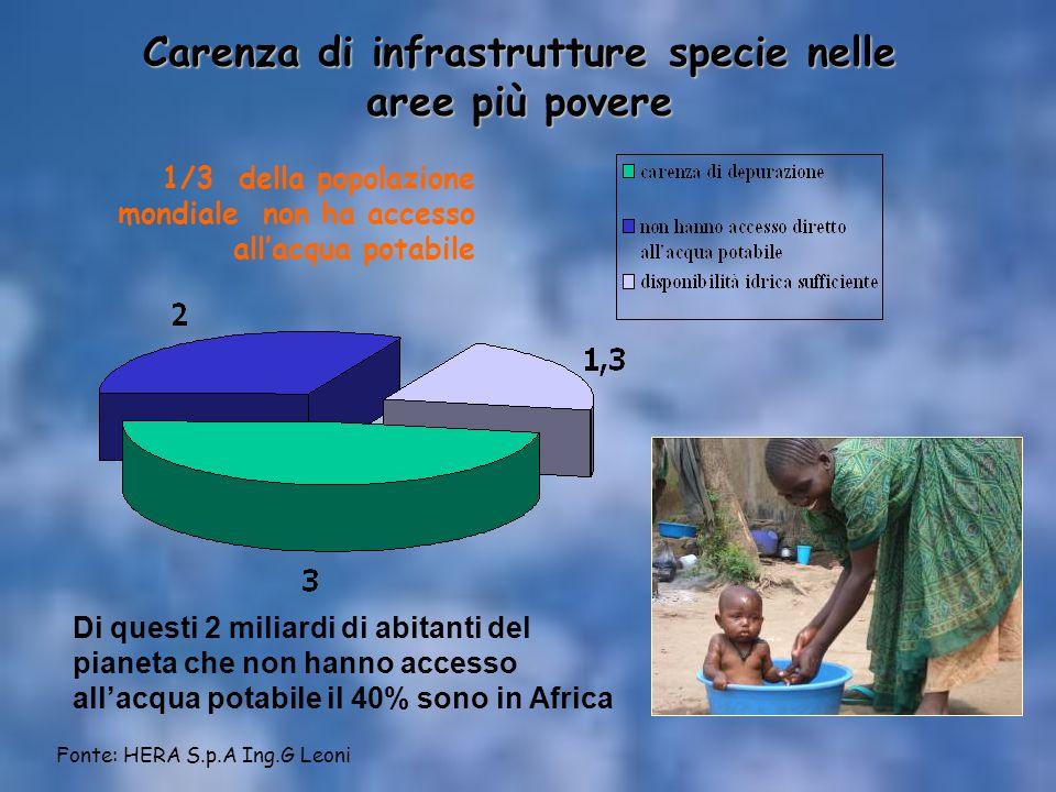 Carenza di infrastrutture specie nelle aree più povere