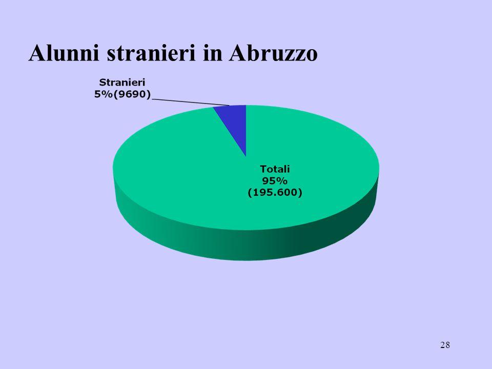Alunni stranieri in Abruzzo