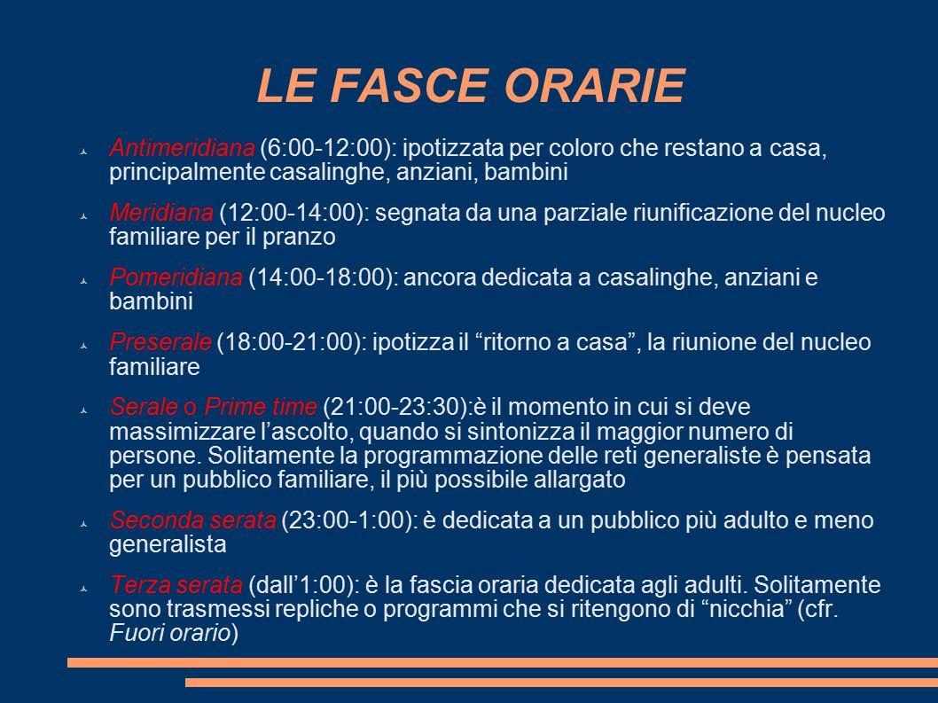 LE FASCE ORARIE Antimeridiana (6:00-12:00): ipotizzata per coloro che restano a casa, principalmente casalinghe, anziani, bambini.