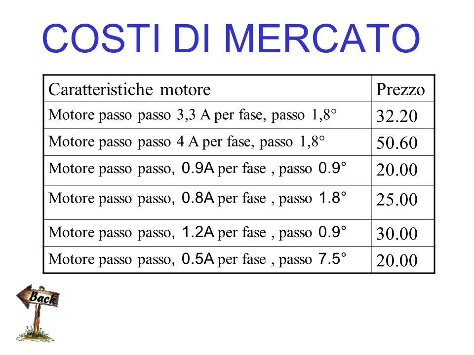 COSTI DI MERCATO Caratteristiche motore Prezzo 32.20 50.60 20.00 25.00