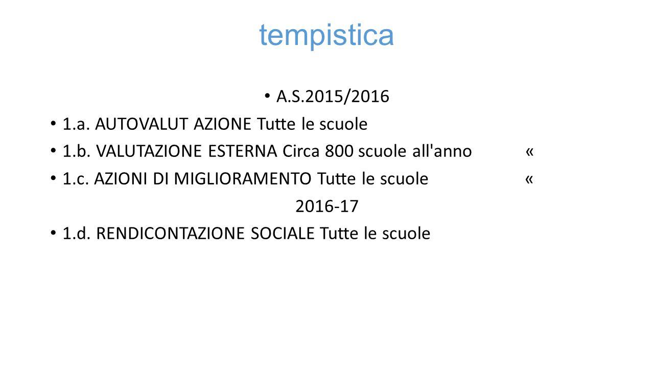 tempistica A.S.2015/2016 1.a. AUTOVALUT AZIONE Tutte le scuole