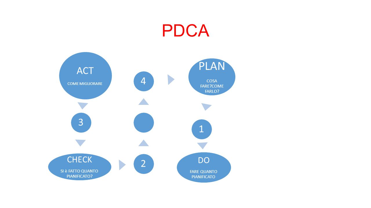 PDCA PLAN ACT 4 3 1 2 CHECK DO COSA FARE COME FARLO