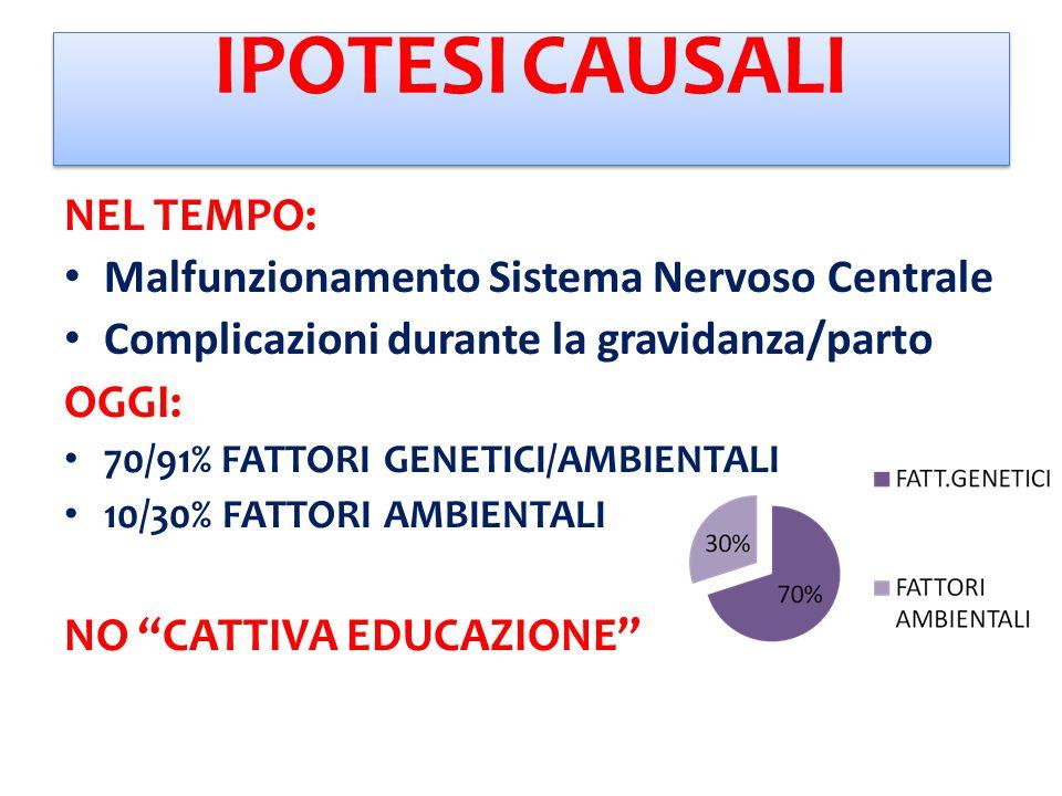 IPOTESI CAUSALI NEL TEMPO: Malfunzionamento Sistema Nervoso Centrale