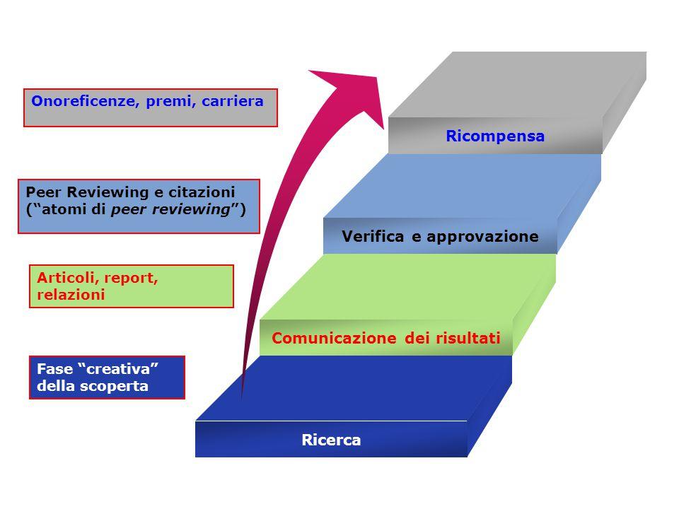 Verifica e approvazione Comunicazione dei risultati