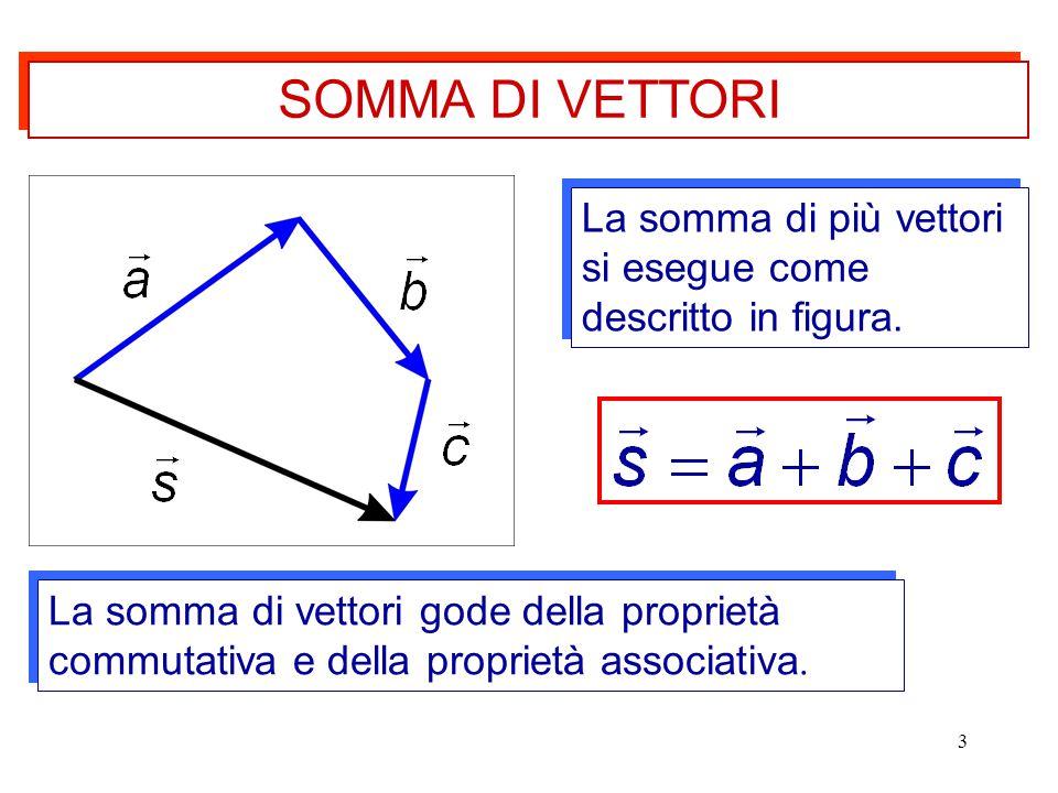 SOMMA DI VETTORI La somma di più vettori si esegue come descritto in figura.