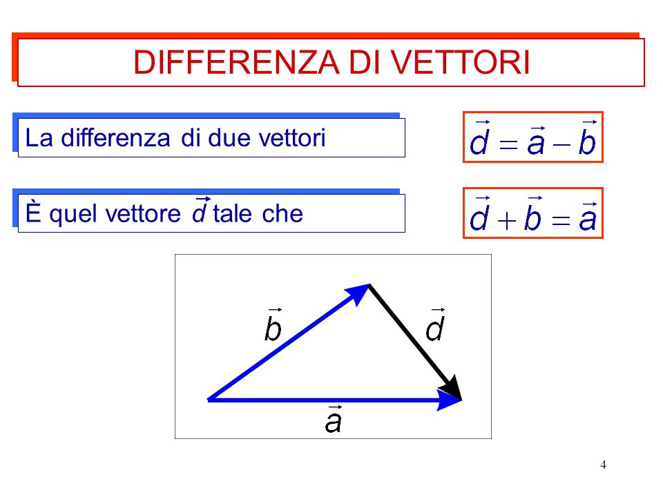 DIFFERENZA DI VETTORI La differenza di due vettori