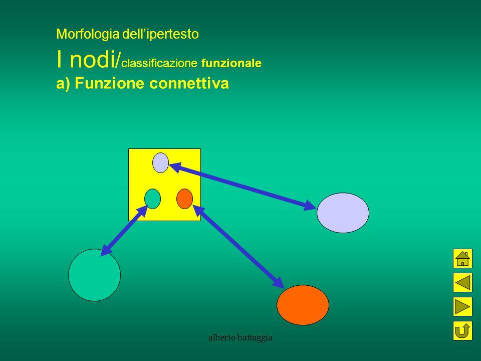 Morfologia dell'ipertesto I nodi/classificazione funzionale a) Funzione connettiva