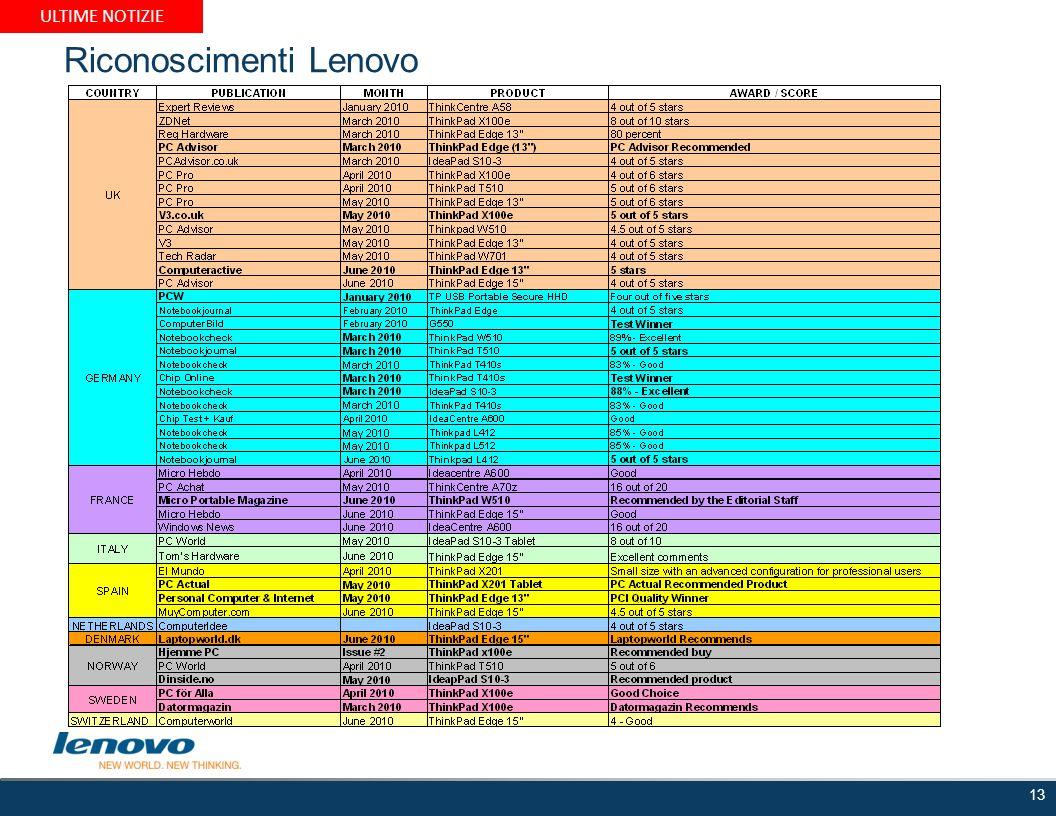 Riconoscimenti Lenovo