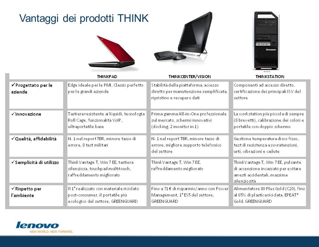 Vantaggi dei prodotti THINK