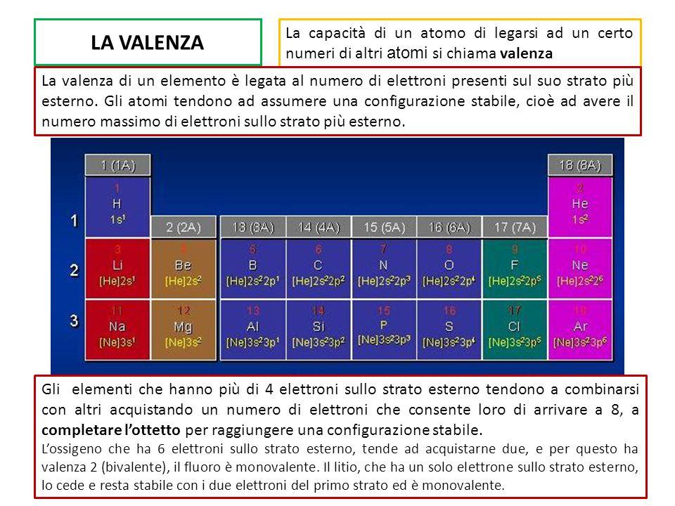 LA VALENZA La capacità di un atomo di legarsi ad un certo numeri di altri atomi si chiama valenza.