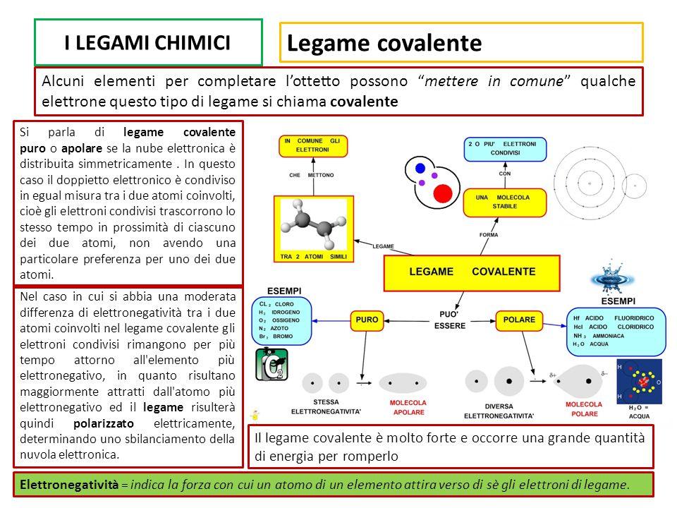Legame covalente I LEGAMI CHIMICI