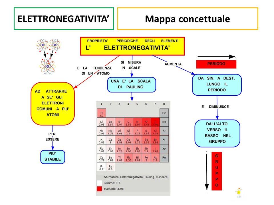 ELETTRONEGATIVITA' Mappa concettuale