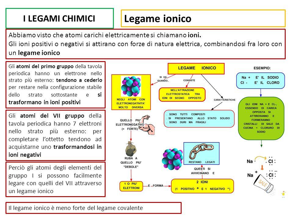 Legame ionico I LEGAMI CHIMICI