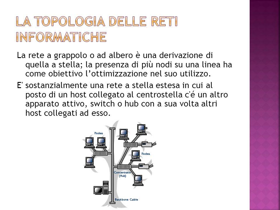 La topologia delle reti informatiche