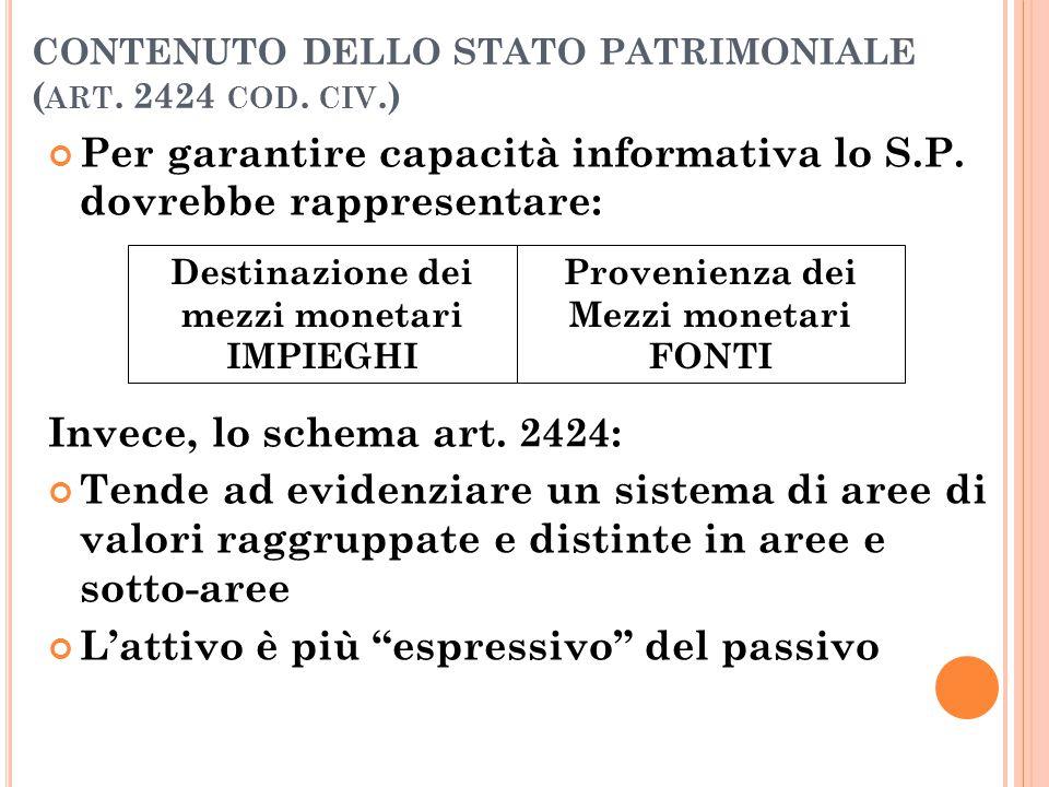 CONTENUTO DELLO STATO PATRIMONIALE (art. 2424 cod. civ.)