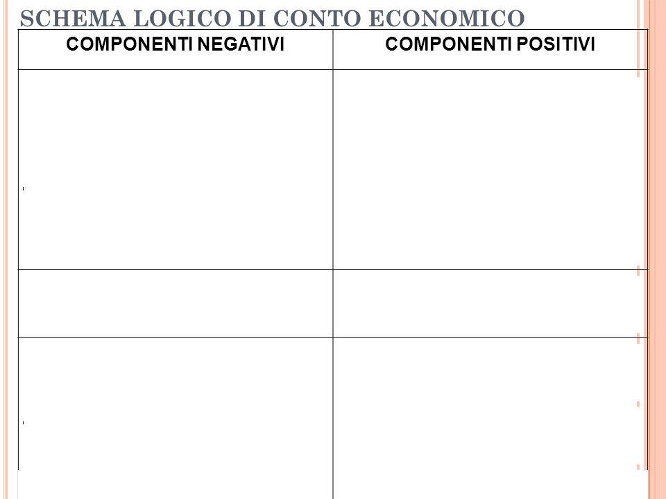 SCHEMA LOGICO DI CONTO ECONOMICO